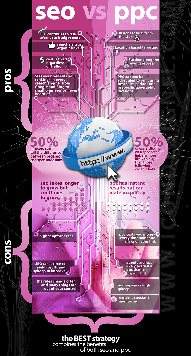 seo-vs-ppc-infographic