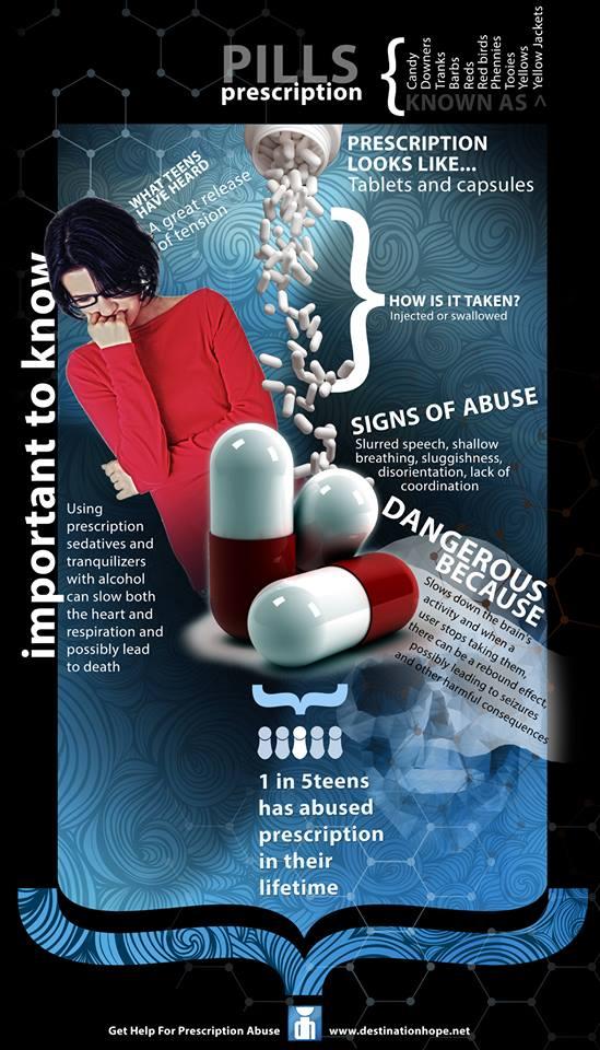 prescription pills infographic